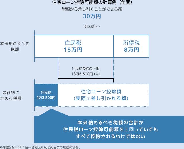 住宅ローン控除可能額の計算例(年間)